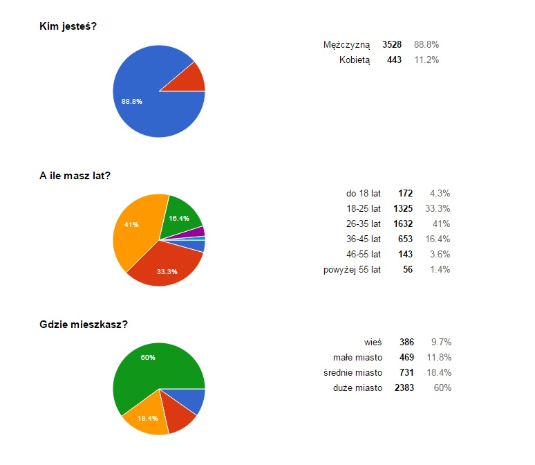 MrVintage pl Ankieta 1