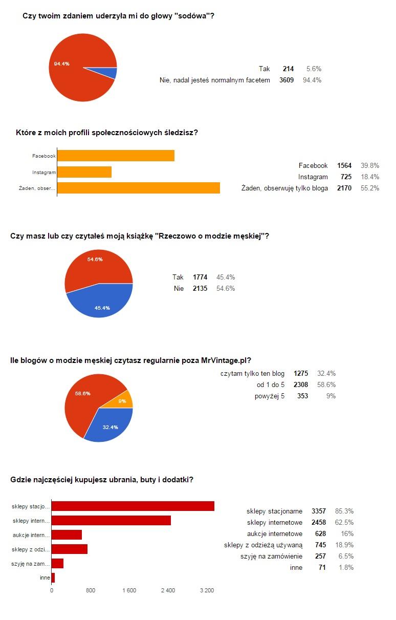 MrVintage pl Ankieta 18