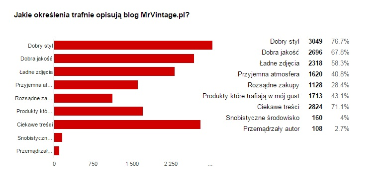 MrVintage pl Ankieta 4