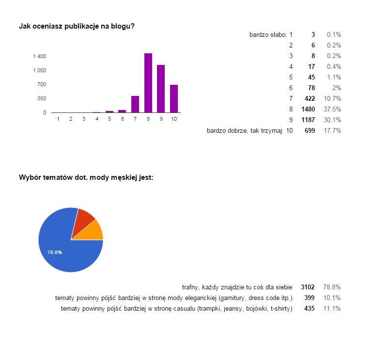 MrVintage pl Ankieta 6
