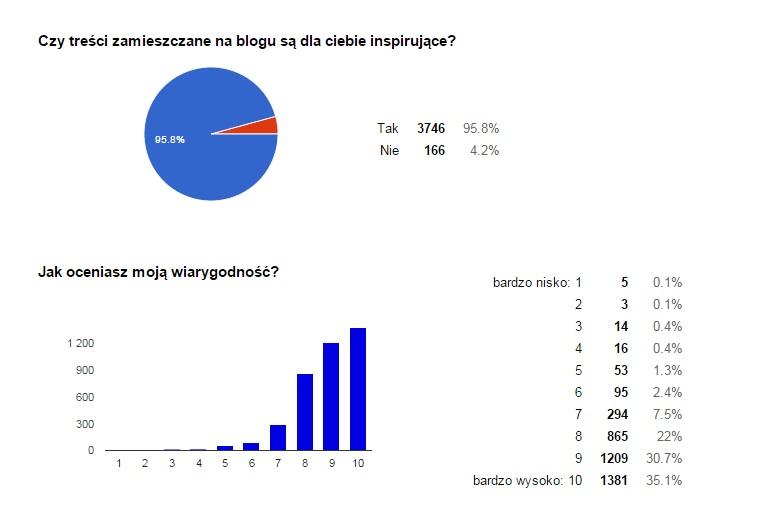 MrVintage pl Ankieta 7
